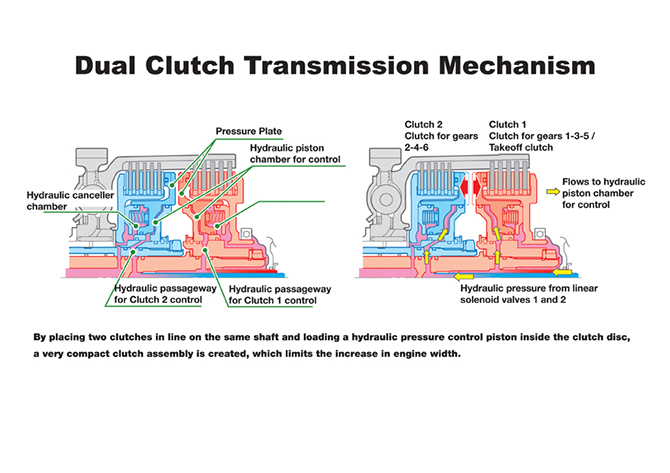 how a manual clutch works