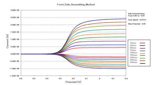 ch instruments electrochemical analyzer manual